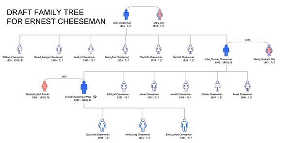 Family tree for Ernest Cheeseman of Oare