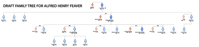 family tree for Alfred Feaver